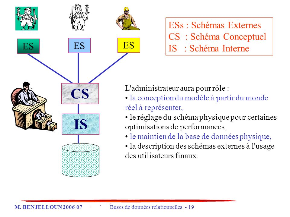 CS IS ESs : Schémas Externes CS : Schéma Conceptuel