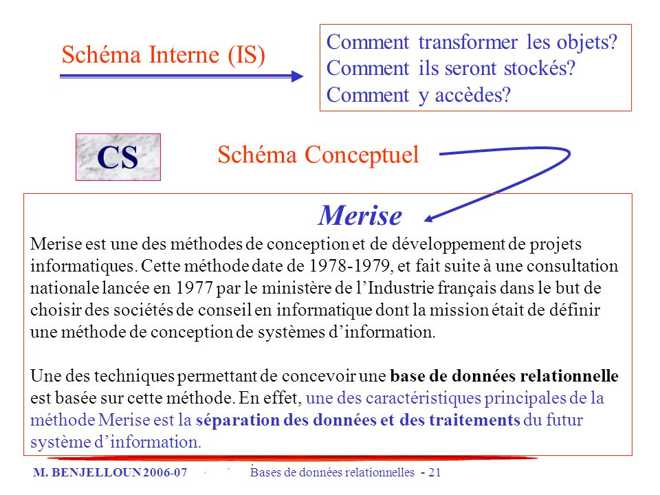 CS Merise Schéma Interne (IS) Schéma Conceptuel