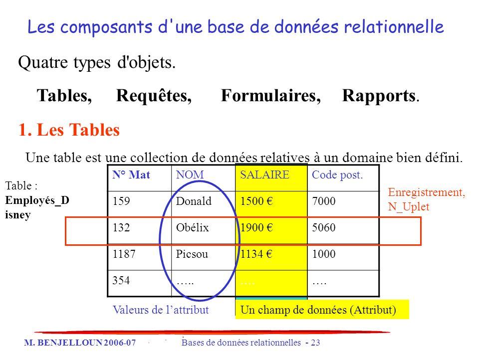 Tables, Requêtes, Formulaires, Rapports.