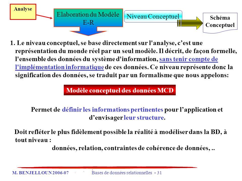 Modèle conceptuel des données MCD