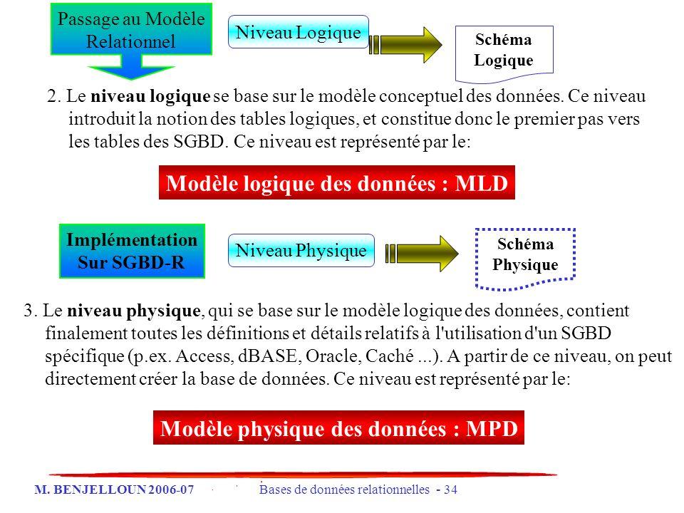 Modèle logique des données : MLD Modèle physique des données : MPD