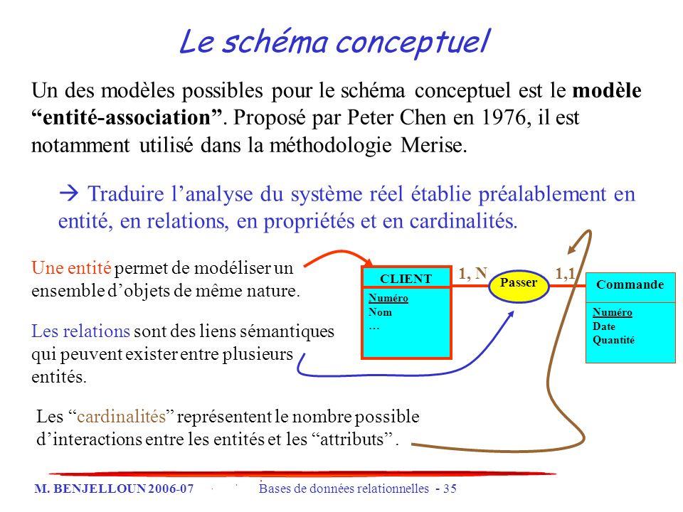 Le schéma conceptuel