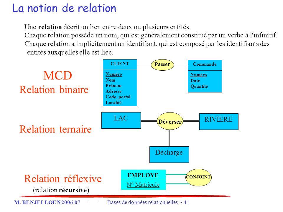 MCD La notion de relation Relation binaire Relation ternaire
