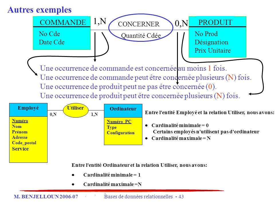 Autres exemples 1,N 0,N COMMANDE PRODUIT