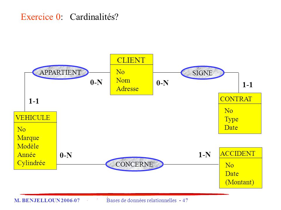 Exercice 0: Cardinalités