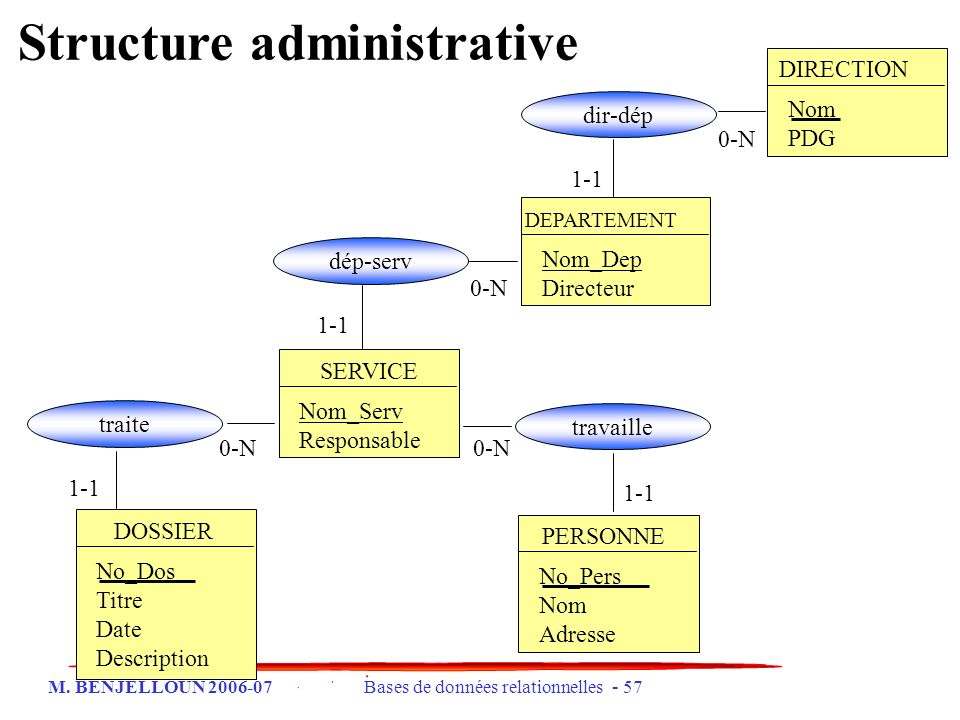 Structure administrative