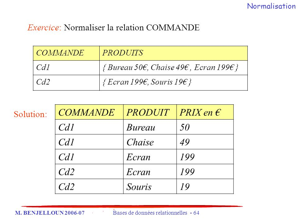 COMMANDE PRODUIT PRIX en € Cd1 Bureau 50 Chaise 49 Ecran 199 Cd2