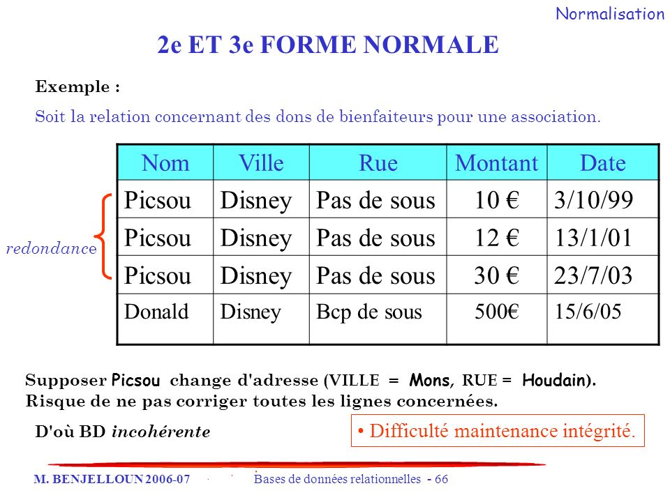2e ET 3e FORME NORMALE Picsou Disney Pas de sous 10 € 3/10/99 12 €