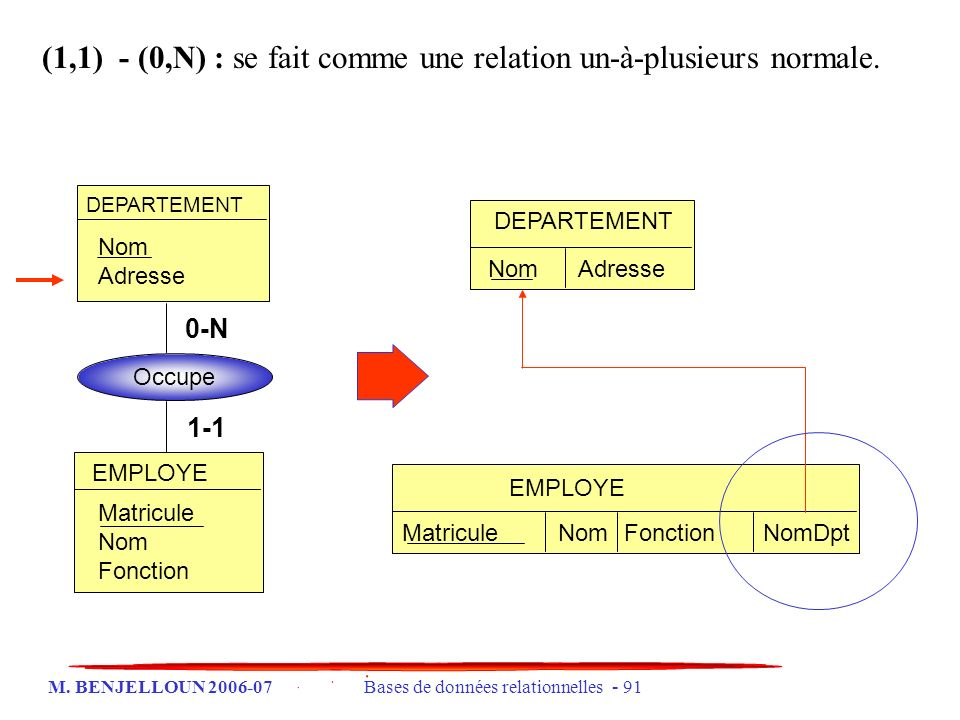 (1,1) - (0,N) : se fait comme une relation un-à-plusieurs normale.