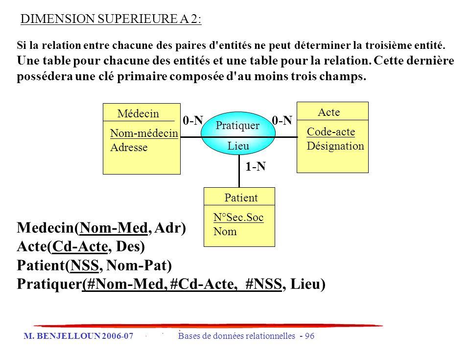 Pratiquer(#Nom-Med, #Cd-Acte, #NSS, Lieu)