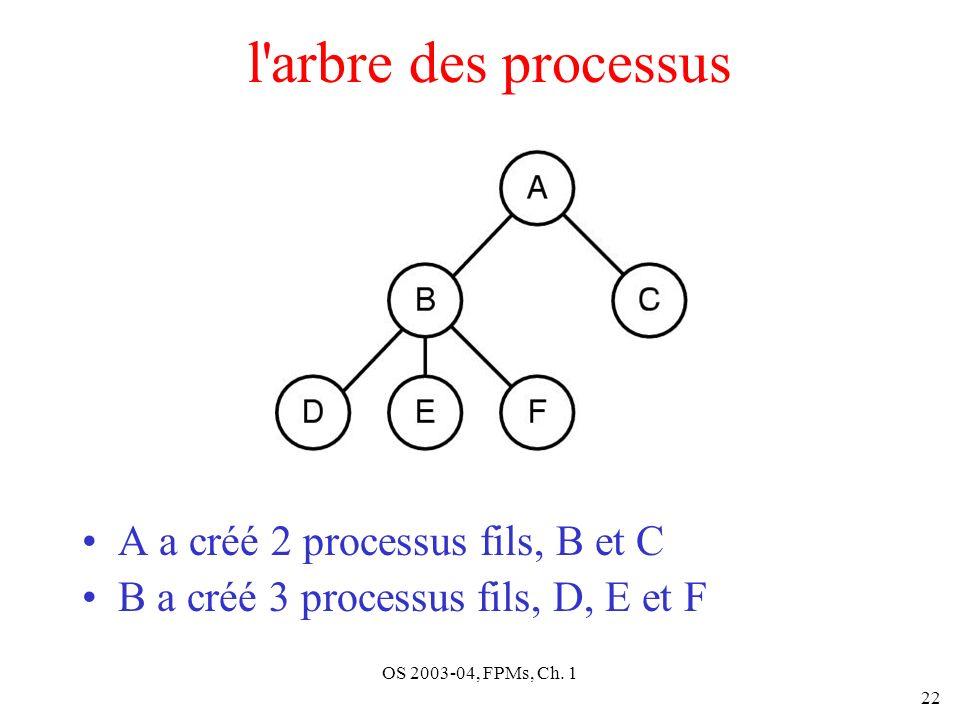 l arbre des processus A a créé 2 processus fils, B et C