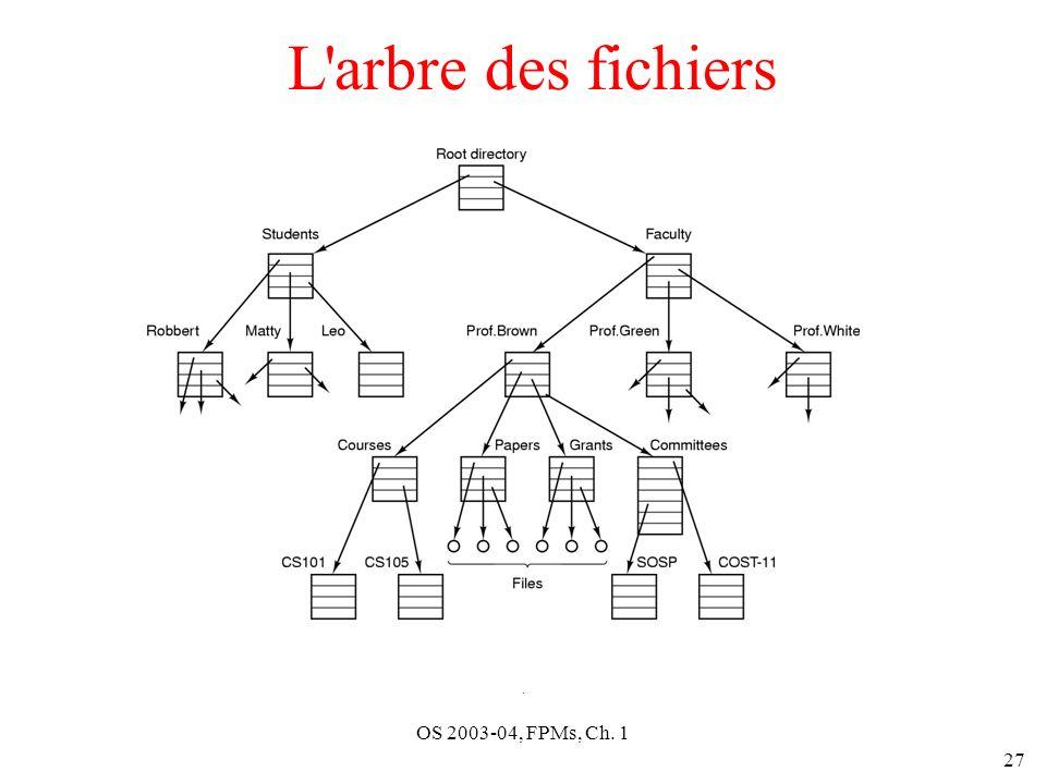 L arbre des fichiers . OS 2003-04, FPMs, Ch. 1
