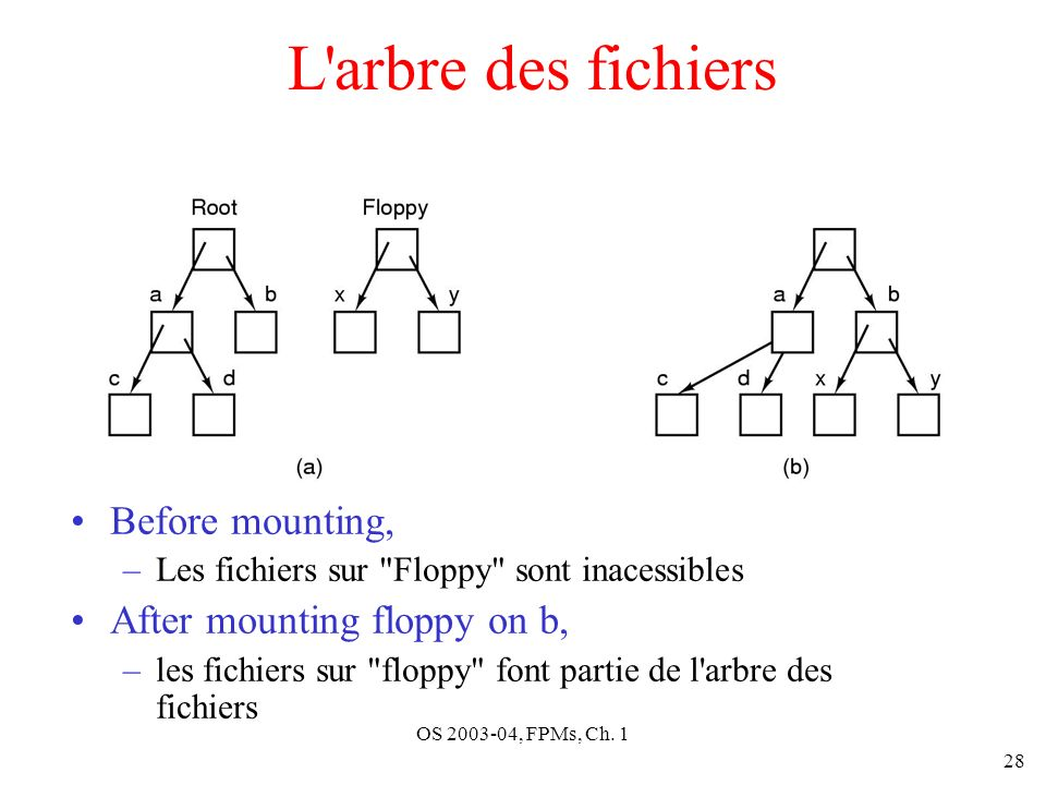L arbre des fichiers Before mounting, After mounting floppy on b,