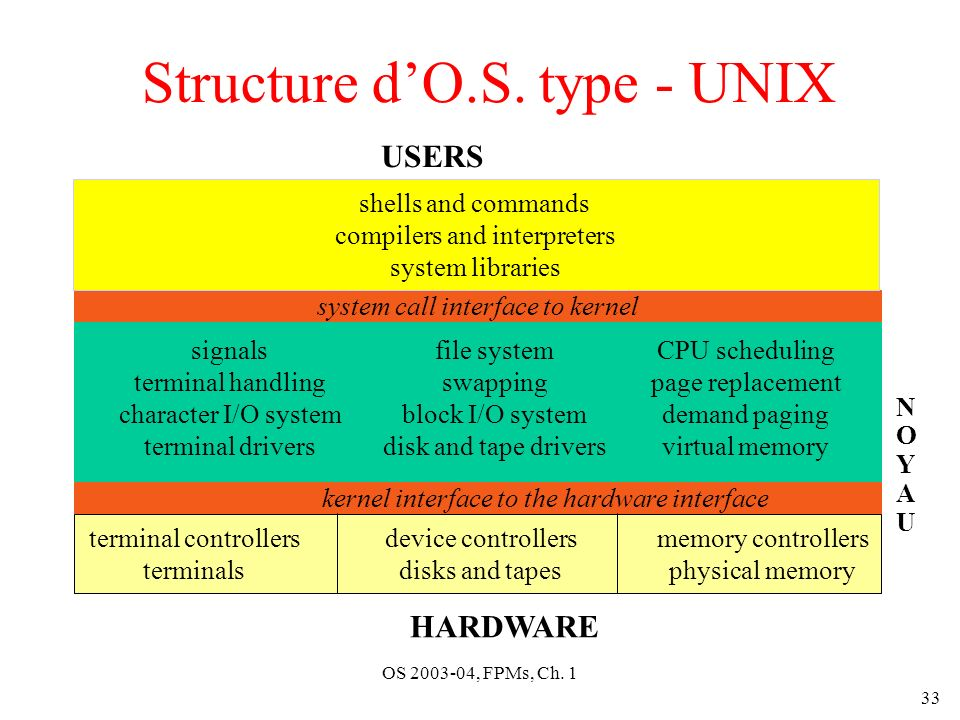 Structure d'O.S. type - UNIX