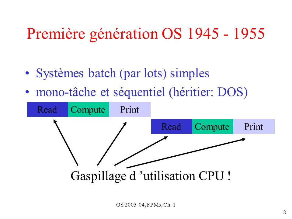Première génération OS 1945 - 1955