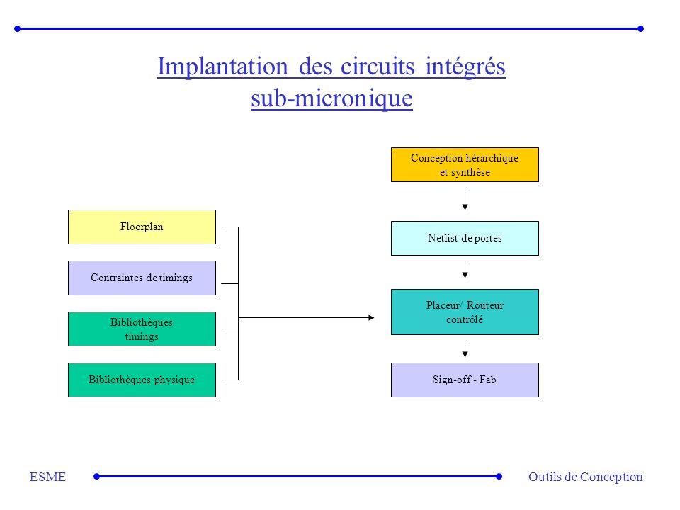 Implantation des circuits intégrés sub-micronique