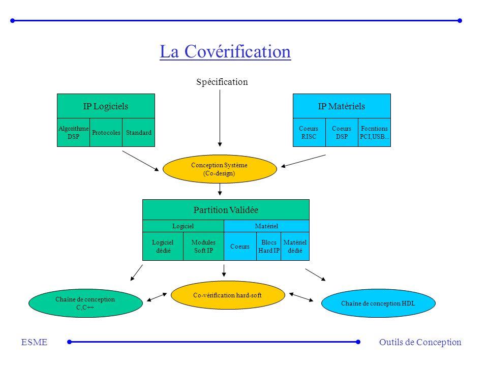 La Covérification Spécification IP Logiciels IP Matériels