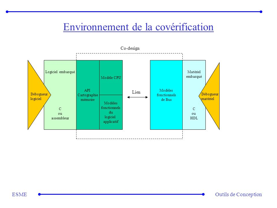 Environnement de la covérification