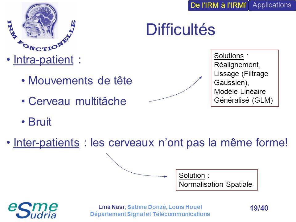 Difficultés Intra-patient : Mouvements de tête Cerveau multitâche