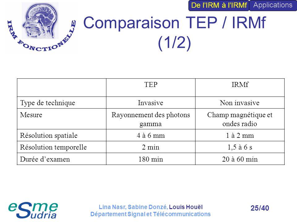 Comparaison TEP / IRMf (1/2)