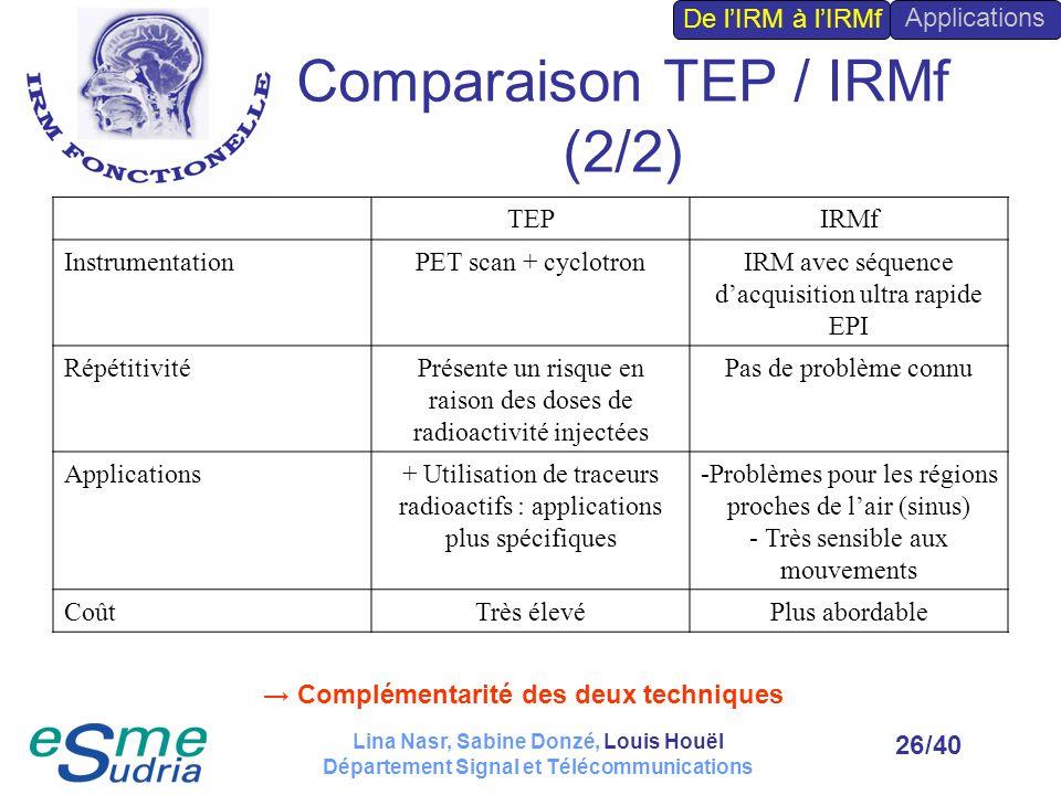Comparaison TEP / IRMf (2/2)