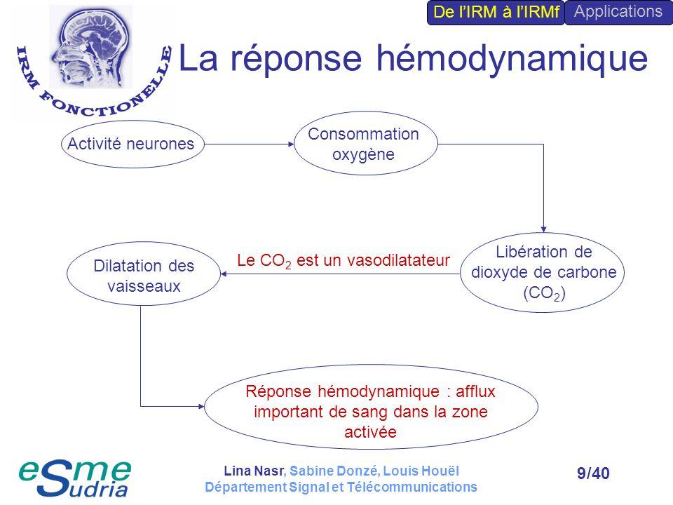 La réponse hémodynamique