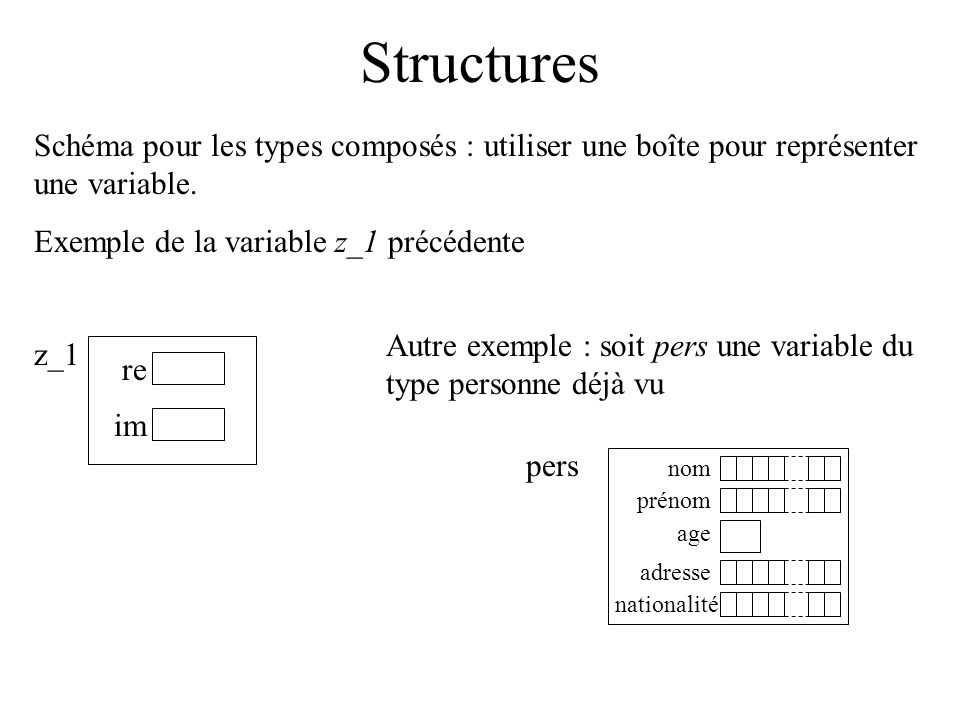 Structures Schéma pour les types composés : utiliser une boîte pour représenter une variable. Exemple de la variable z_1 précédente.