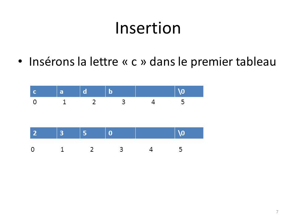 Insertion Insérons la lettre « c » dans le premier tableau c a d b \0