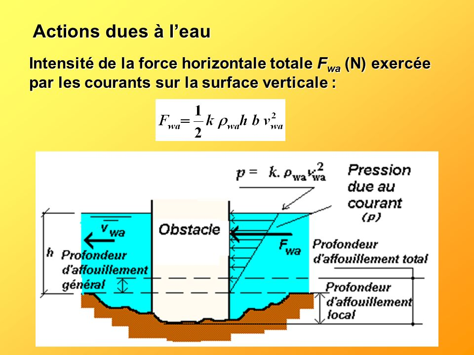 Actions dues à l'eau Intensité de la force horizontale totale Fwa (N) exercée par les courants sur la surface verticale :