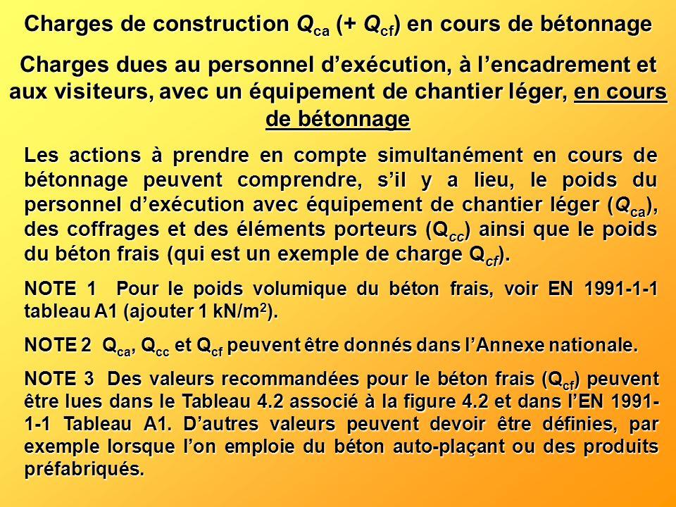 Charges de construction Qca (+ Qcf) en cours de bétonnage