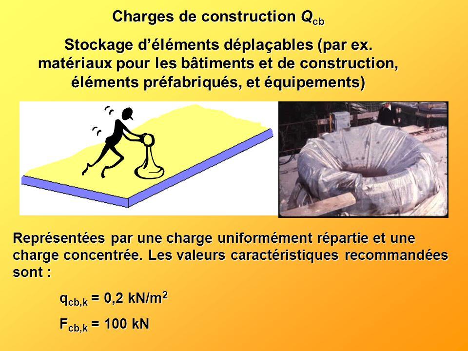 Charges de construction Qcb