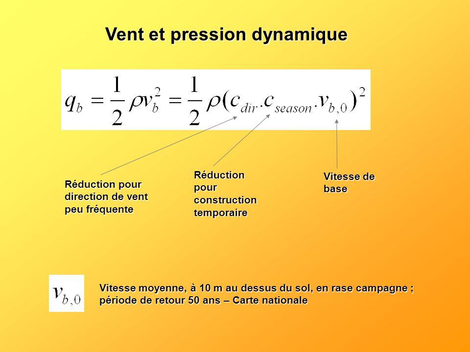Vent et pression dynamique