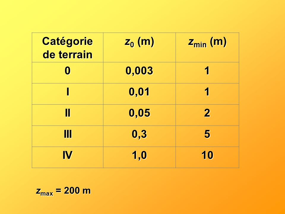 Catégorie de terrain z0 (m) zmin (m) 0,003 1 I 0,01 II 0,05 2 III 0,3