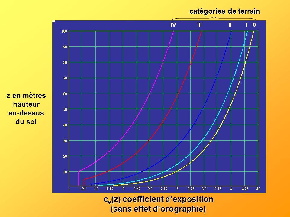ce(z) coefficient d'exposition (sans effet d'orographie)