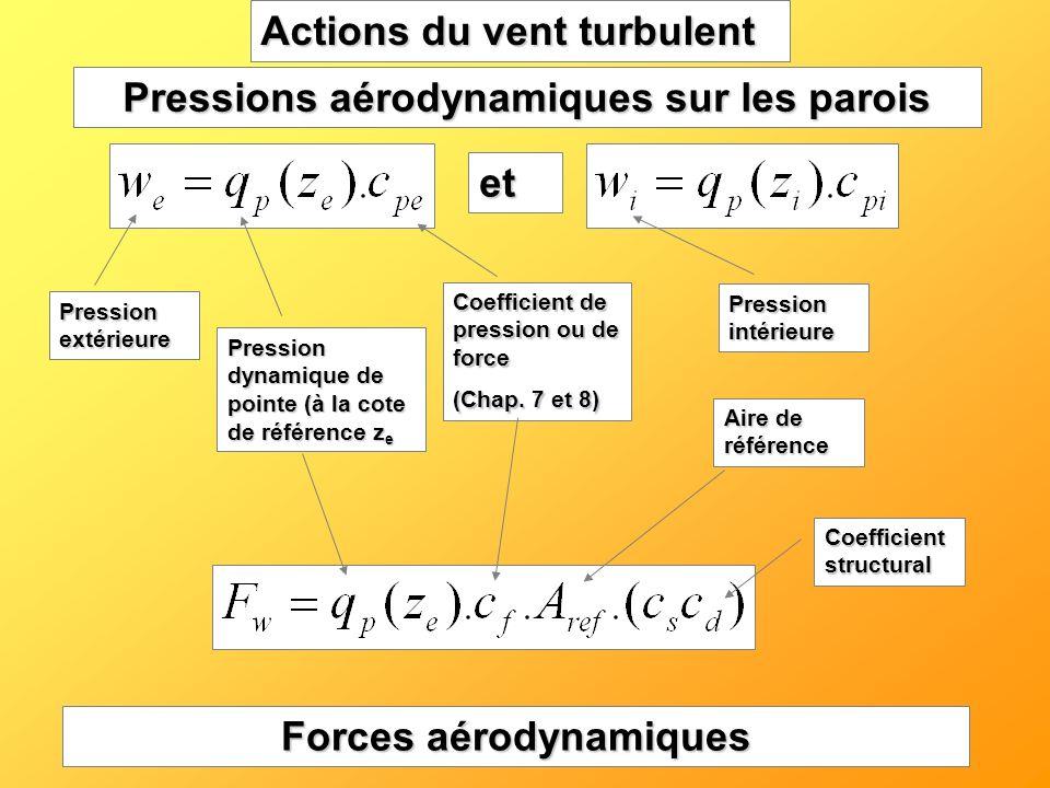 Pressions aérodynamiques sur les parois Forces aérodynamiques