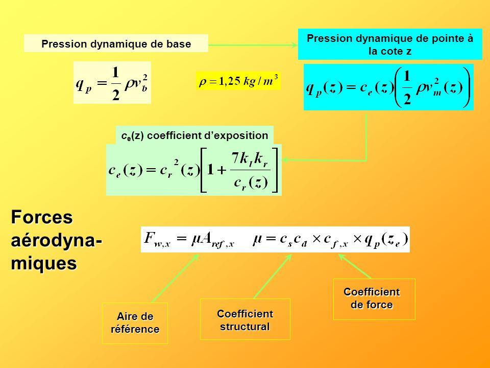 Pression dynamique de pointe à la cote z
