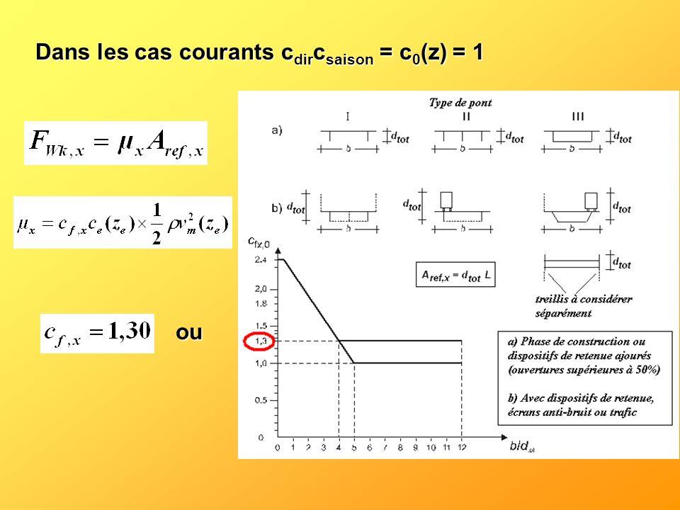 Dans les cas courants cdircsaison = c0(z) = 1