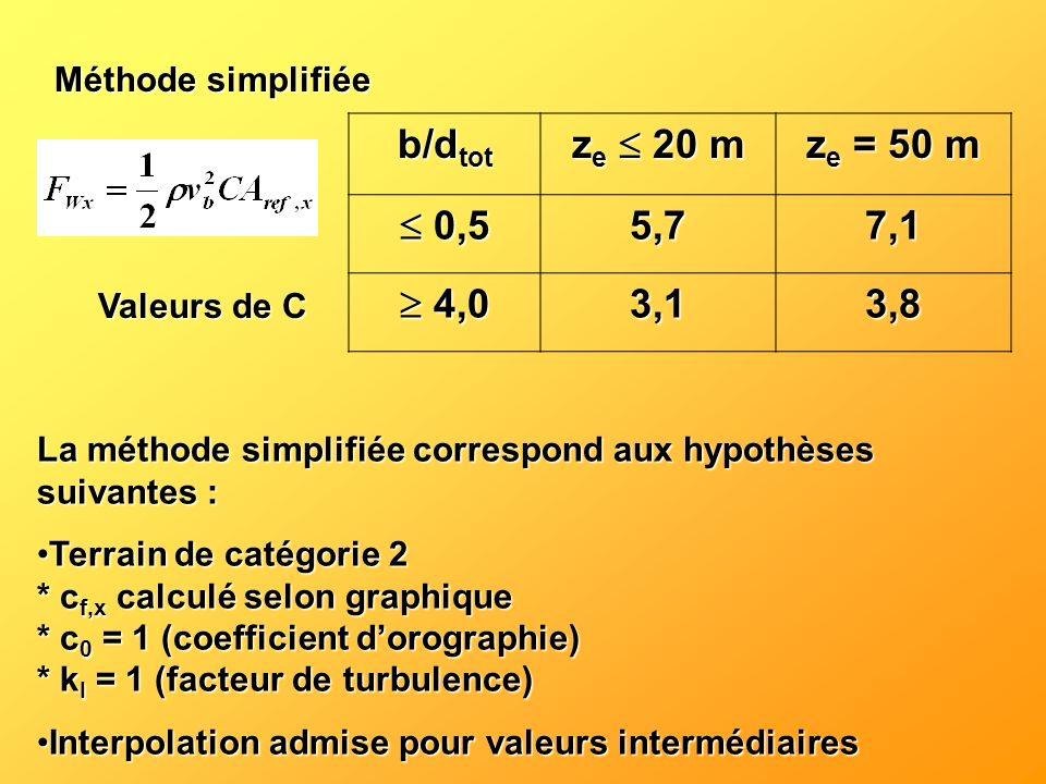 Méthode simplifiée b/dtot. ze  20 m. ze = 50 m.  0,5. 5,7. 7,1.  4,0. 3,1. 3,8. Valeurs de C.