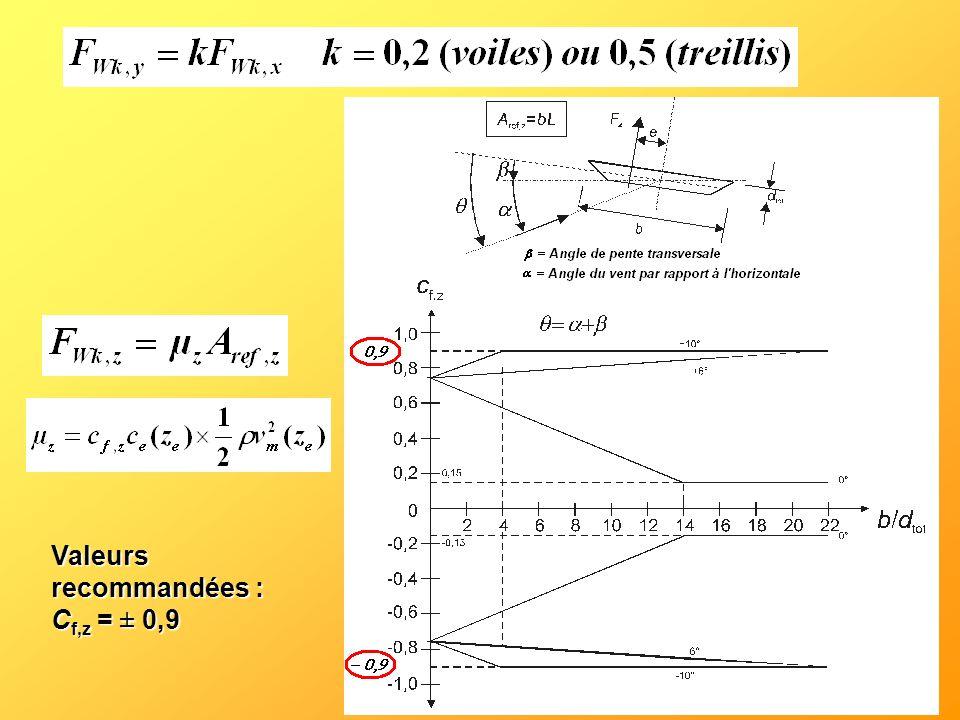 Valeurs recommandées : Cf,z = ± 0,9
