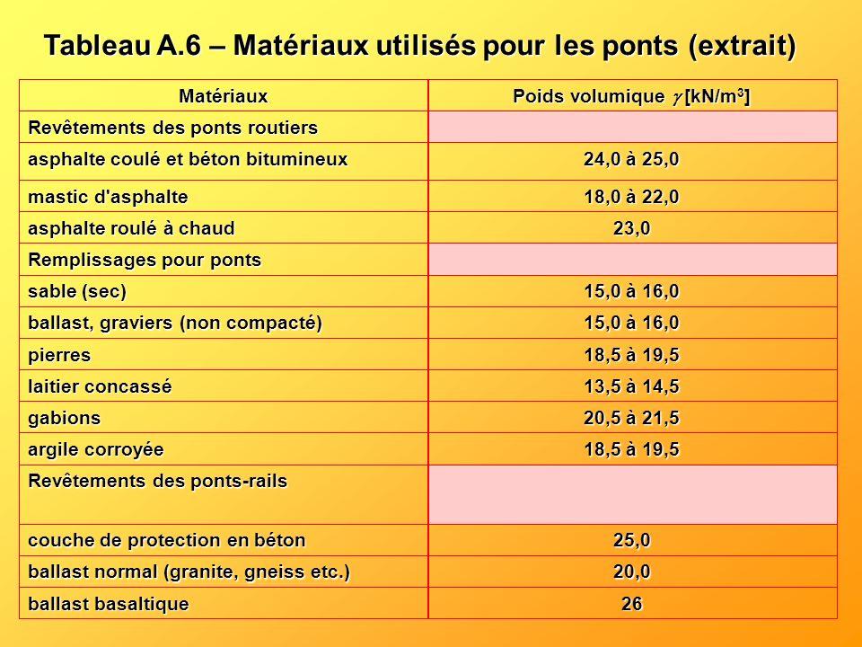Tableau A.6 – Matériaux utilisés pour les ponts
