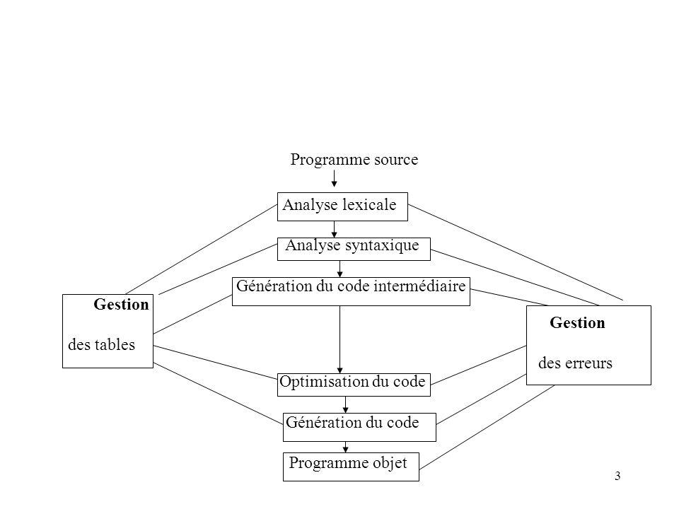Génération du code intermédiaire Gestion Gestion