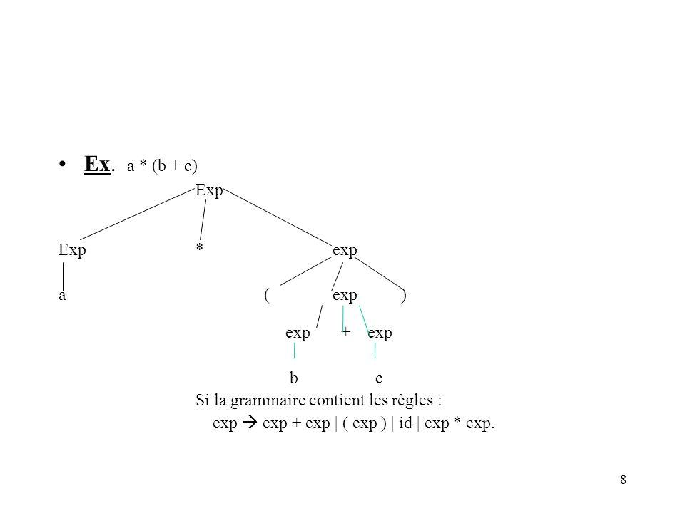 Ex. a * (b + c) Exp Exp * exp a ( exp ) b c