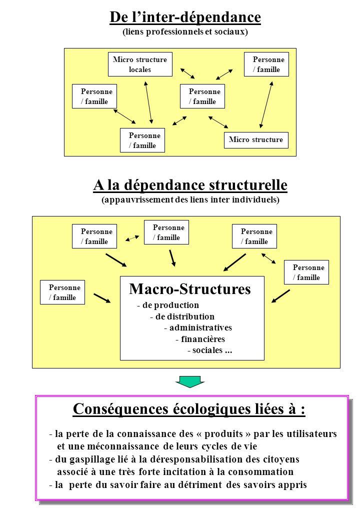 De l'inter-dépendance A la dépendance structurelle