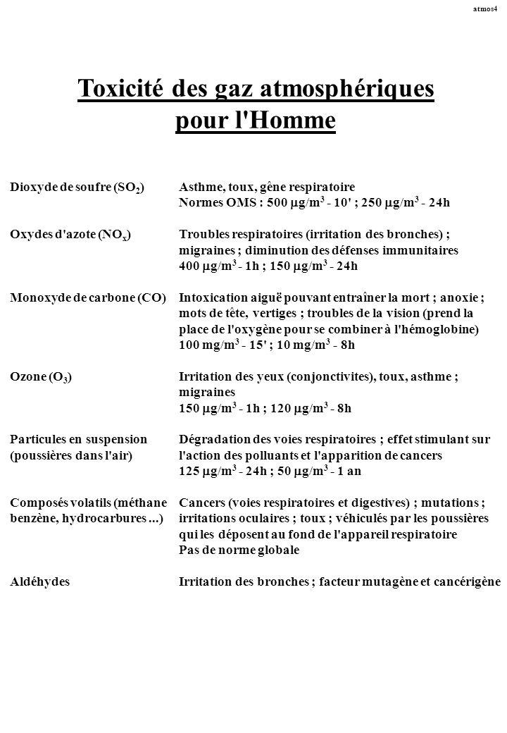 Toxicité des gaz atmosphériques