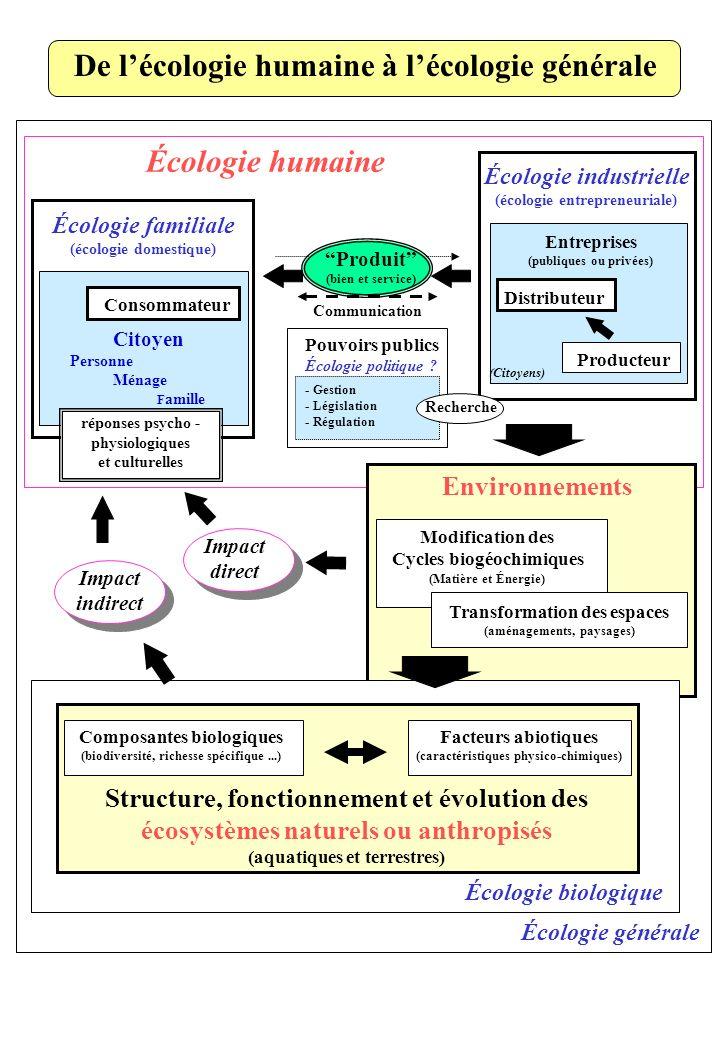 De l'écologie humaine à l'écologie générale