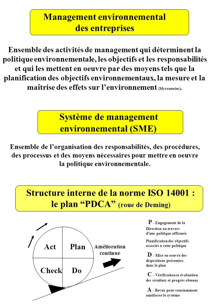 Système de management Management environnemental des entreprises