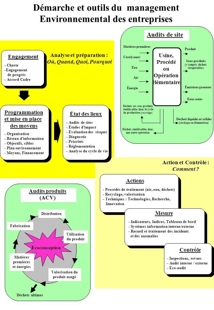 Démarche et outils du management Environnemental des entreprises