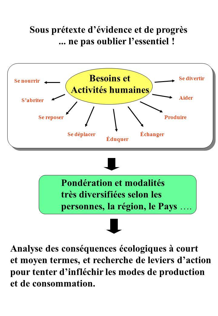 Besoins et Activités humaines