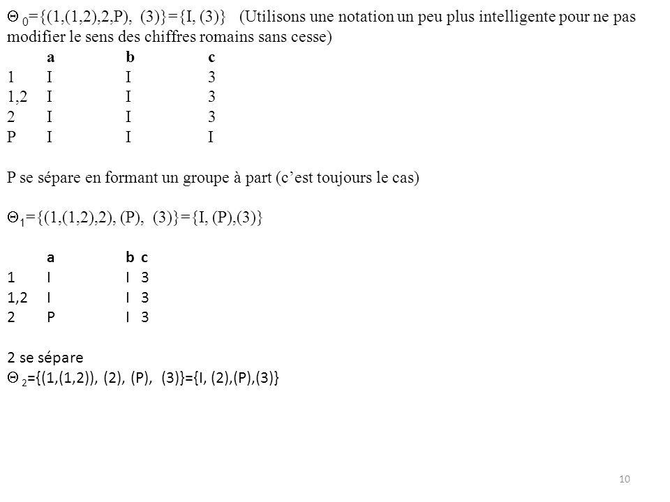  0={(1,(1,2),2,P), (3)}={I, (3)} (Utilisons une notation un peu plus intelligente pour ne pas modifier le sens des chiffres romains sans cesse)