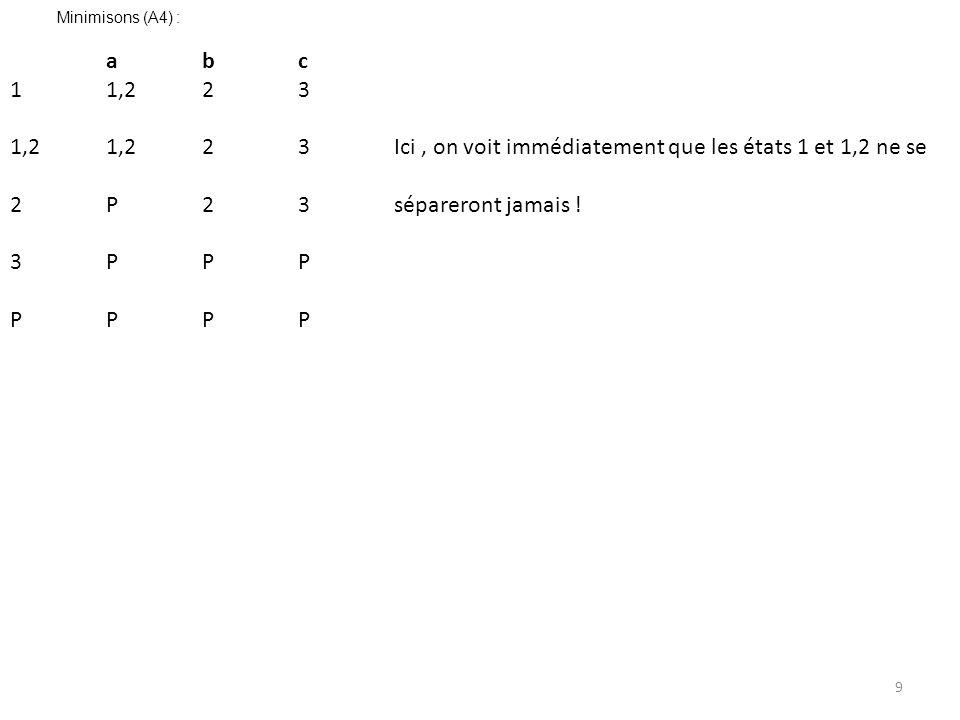 1,2 1,2 2 3 Ici , on voit immédiatement que les états 1 et 1,2 ne se